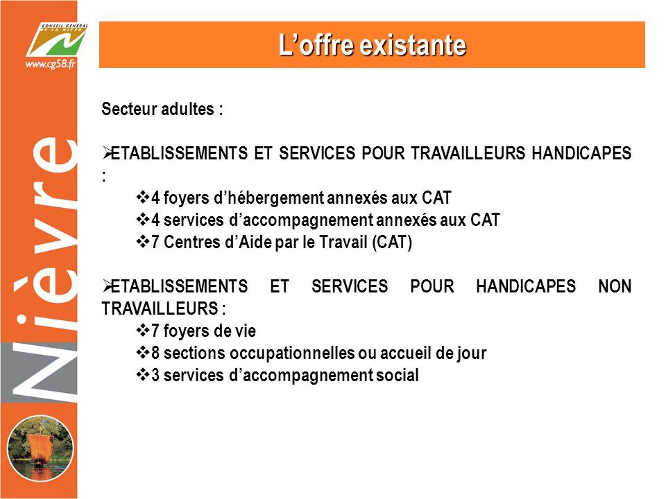 Loffre existante Secteur adultes : ETABLISSEMENTS ET SERVICES POUR TRAVAILLEURS HANDICAPES : 4 foyers dhébergement annexés aux CAT 4 services daccompagnement annexés aux CAT 7 Centres dAide par le Travail (CAT) ETABLISSEMENTS ET SERVICES POUR HANDICAPES NON TRAVAILLEURS : 7 foyers de vie 8 sections occupationnelles ou accueil de jour 3 services daccompagnement social
