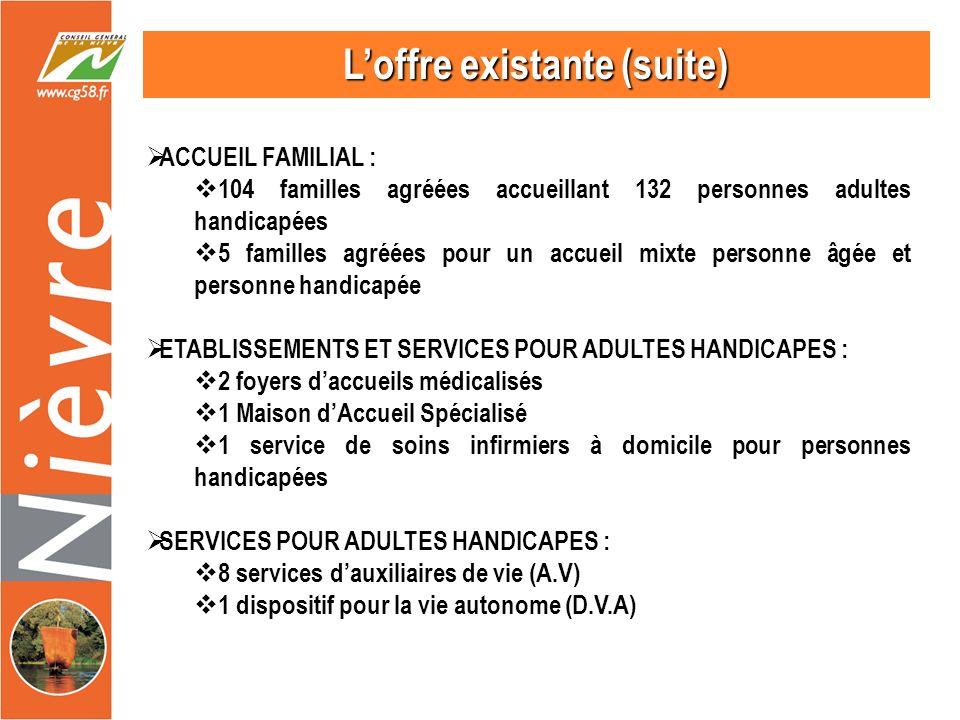 Loffre existante (suite) ACCUEIL FAMILIAL : 104 familles agréées accueillant 132 personnes adultes handicapées 5 familles agréées pour un accueil mixte personne âgée et personne handicapée ETABLISSEMENTS ET SERVICES POUR ADULTES HANDICAPES : 2 foyers daccueils médicalisés 1 Maison dAccueil Spécialisé 1 service de soins infirmiers à domicile pour personnes handicapées SERVICES POUR ADULTES HANDICAPES : 8 services dauxiliaires de vie (A.V) 1 dispositif pour la vie autonome (D.V.A)