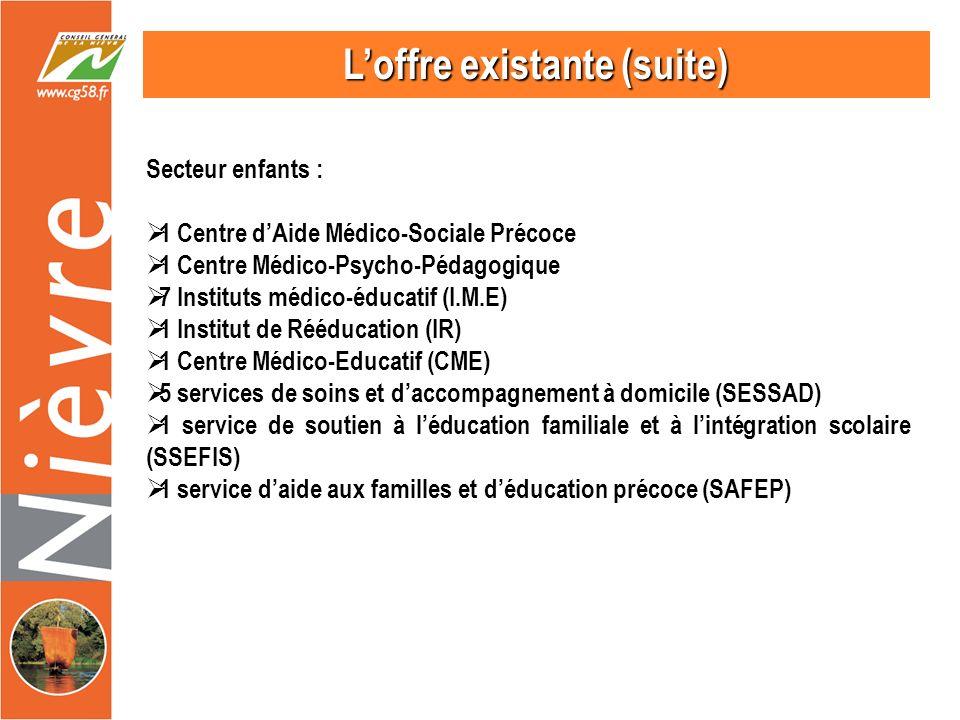Loffre existante (suite) Secteur enfants : 1 Centre dAide Médico-Sociale Précoce 1 Centre Médico-Psycho-Pédagogique 7 Instituts médico-éducatif (I.M.E) 1 Institut de Rééducation (IR) 1 Centre Médico-Educatif (CME) 5 services de soins et daccompagnement à domicile (SESSAD) 1 service de soutien à léducation familiale et à lintégration scolaire (SSEFIS) 1 service daide aux familles et déducation précoce (SAFEP)