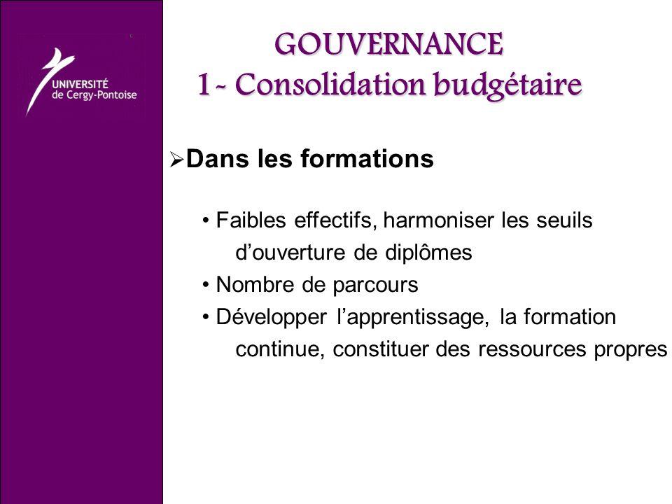 GOUVERNANCE 1- Consolidation budgétaire Dans les formations Faibles effectifs, harmoniser les seuils douverture de diplômes Nombre de parcours Développer lapprentissage, la formation continue, constituer des ressources propres