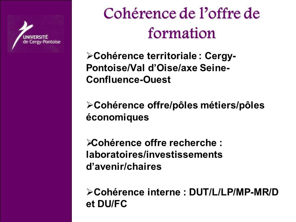 Cohérence de loffre de formation Cohérence territoriale : Cergy- Pontoise/Val dOise/axe Seine- Confluence-Ouest Cohérence offre/pôles métiers/pôles économiques Cohérence offre recherche : laboratoires/investissements davenir/chaires Cohérence interne : DUT/L/LP/MP-MR/D et DU/FC