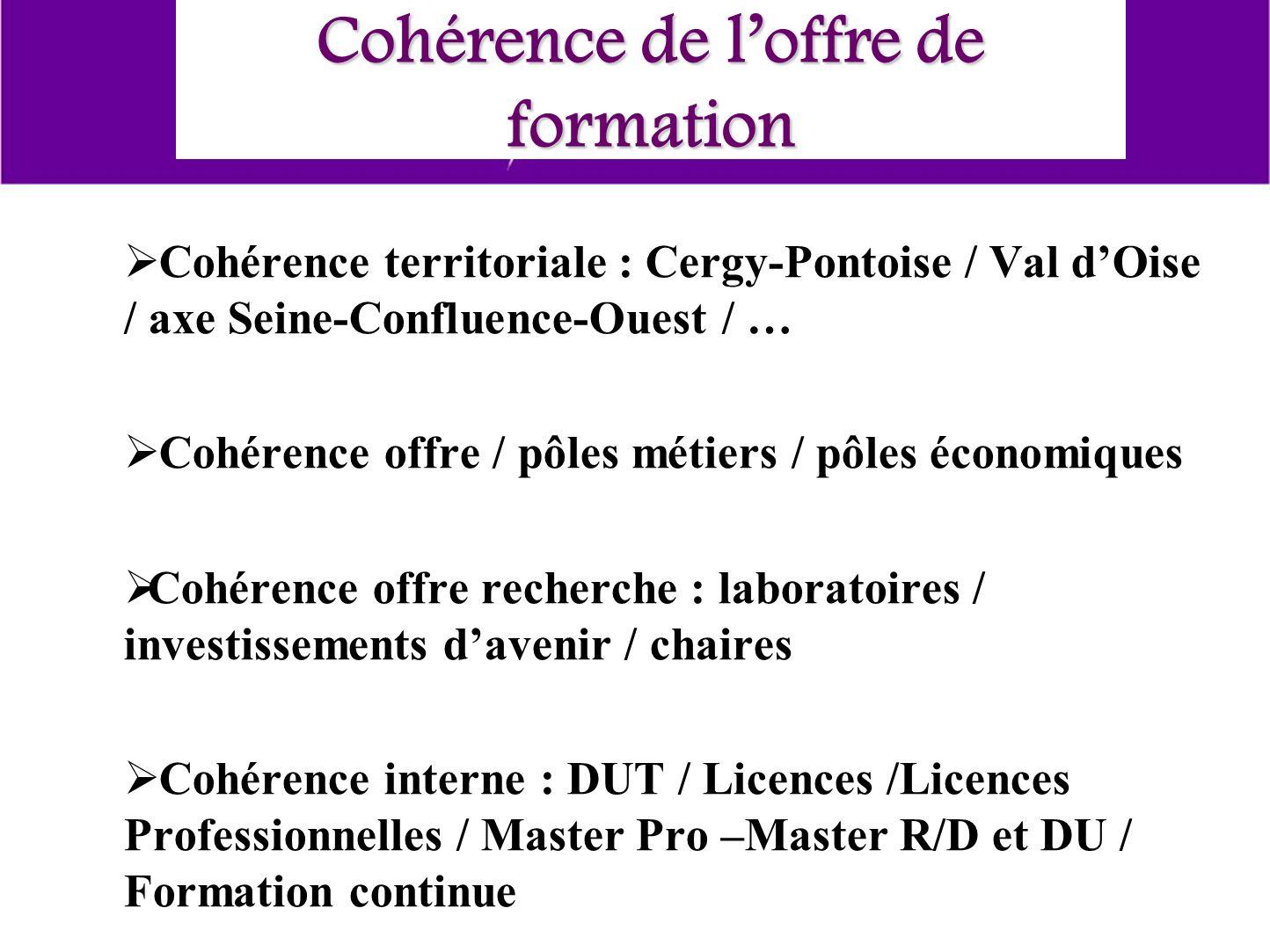 Cohérence de loffre de formation Cohérence territoriale : Cergy-Pontoise / Val dOise / axe Seine-Confluence-Ouest / … Cohérence offre / pôles métiers / pôles économiques Cohérence offre recherche : laboratoires / investissements davenir / chaires Cohérence interne : DUT / Licences /Licences Professionnelles / Master Pro –Master R/D et DU / Formation continue