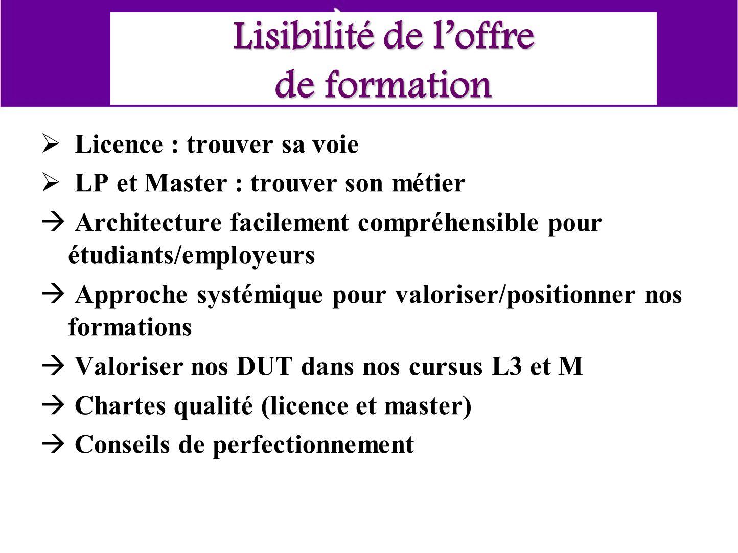 Lisibilité de loffre de formation Licence : trouver sa voie LP et Master : trouver son métier Architecture facilement compréhensible pour étudiants/em