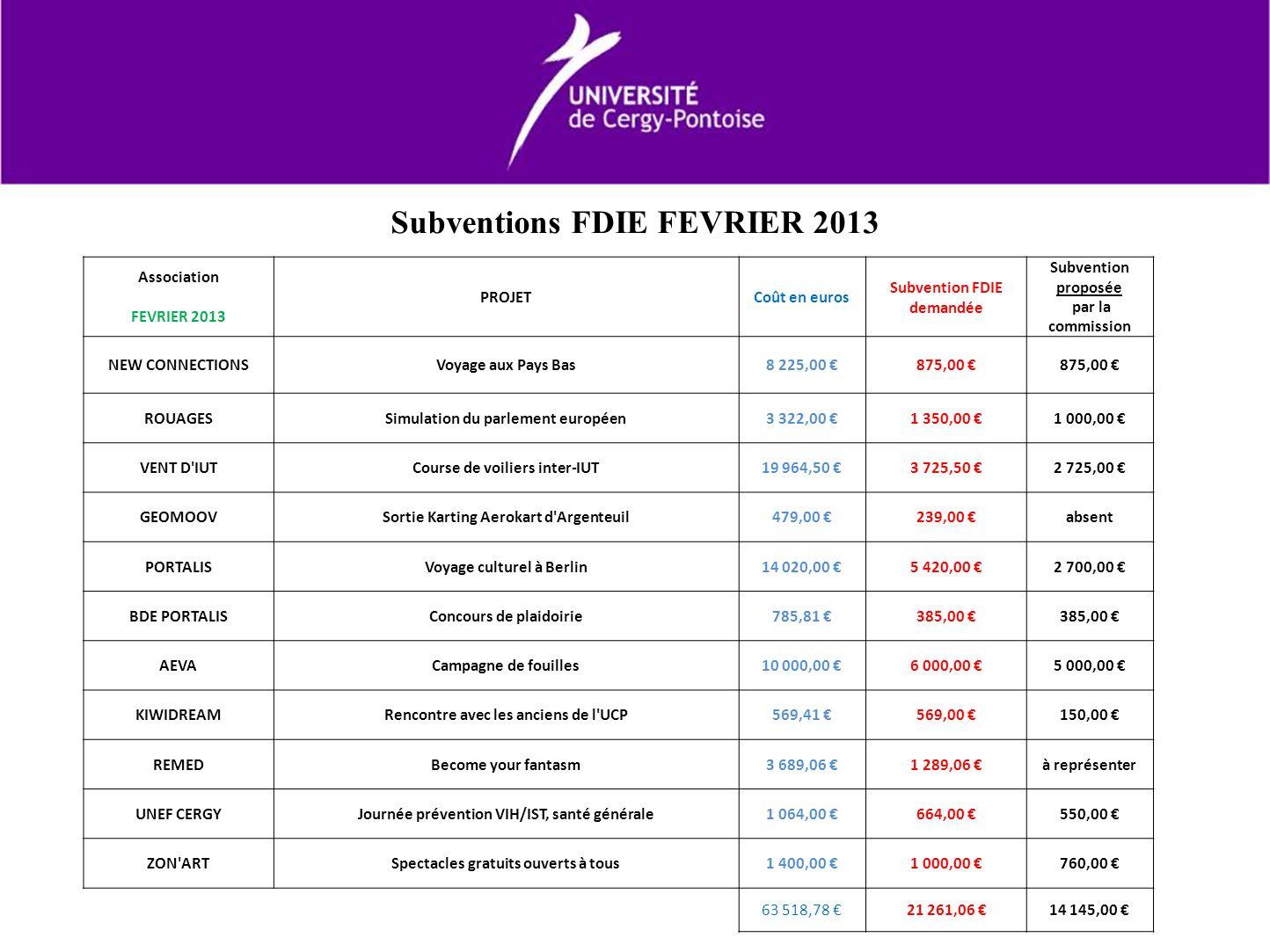 Subventions FDIE FEVRIER 2013 Association FEVRIER 2013 PROJETCoût en euros Subvention FDIE demandée Subvention proposée par la commission NEW CONNECTI