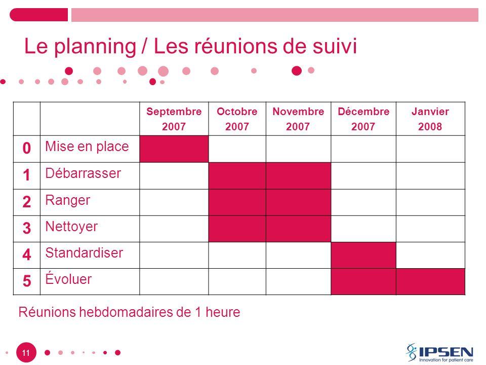 11 Le planning / Les réunions de suivi Septembre 2007 Octobre 2007 Novembre 2007 Décembre 2007 Janvier 2008 0 Mise en place 1 Débarrasser 2 Ranger 3 N