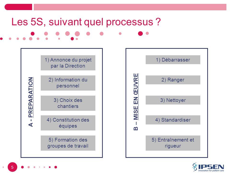 5 Les 5S, suivant quel processus ? 1) Annonce du projet par la Direction 2) Information du personnel 3) Choix des chantiers 4) Constitution des équipe