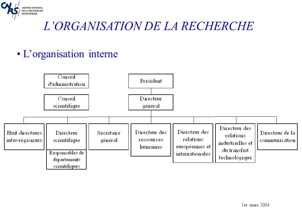 1er mars 2004 Lorganisation interne LORGANISATION DE LA RECHERCHE