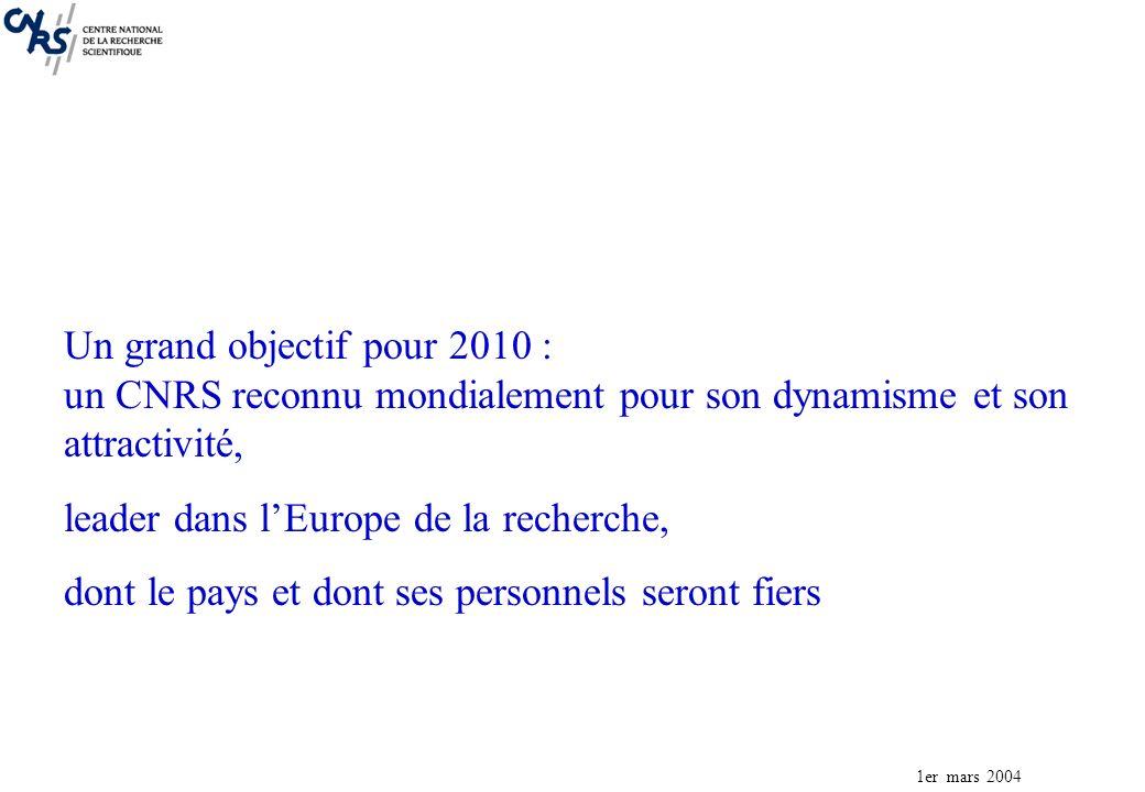 1er mars 2004 Un grand objectif pour 2010 : un CNRS reconnu mondialement pour son dynamisme et son attractivité, leader dans lEurope de la recherche, dont le pays et dont ses personnels seront fiers