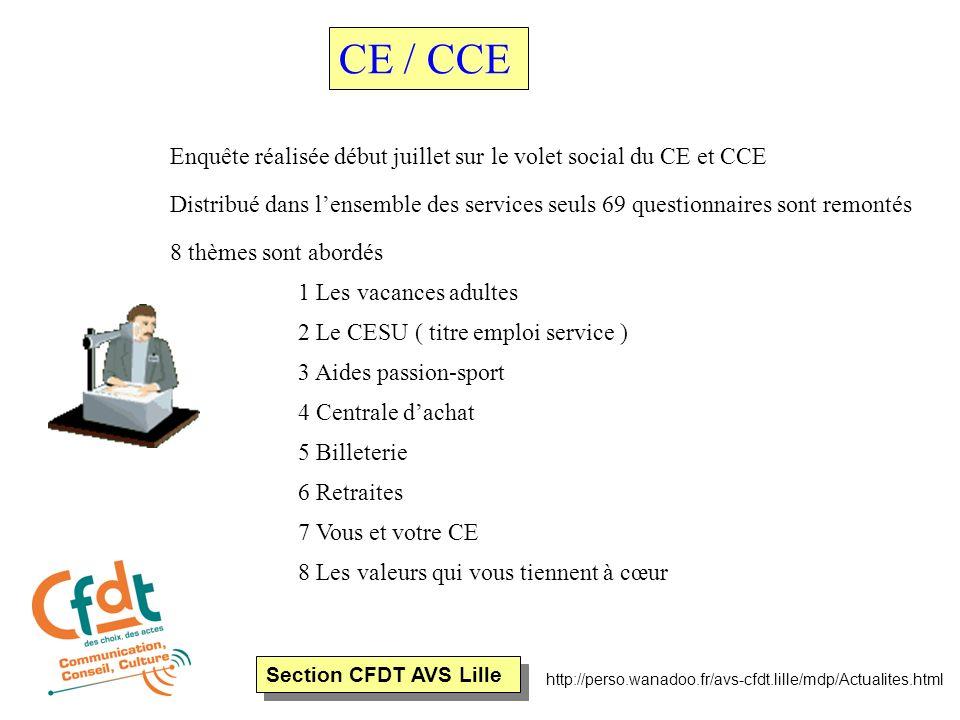 Section CFDT AVS Lille http://perso.wanadoo.fr/avs-cfdt.lille/mdp/Actualites.html Enquête réalisée début juillet sur le volet social du CE et CCE Dist