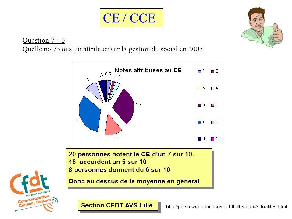 Section CFDT AVS Lille http://perso.wanadoo.fr/avs-cfdt.lille/mdp/Actualites.html Question 7 – 3 Quelle note vous lui attribuez sur la gestion du social en 2005 CE / CCE 20 personnes notent le CE dun 7 sur 10.
