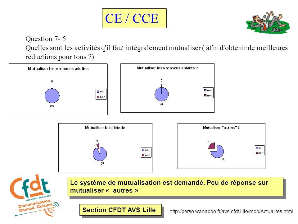 Section CFDT AVS Lille http://perso.wanadoo.fr/avs-cfdt.lille/mdp/Actualites.html Question 7- 5 Quelles sont les activités q il faut intégralement mutualiser ( afin d obtenir de meilleures réductions pour tous ) CE / CCE Le système de mutualisation est demandé.