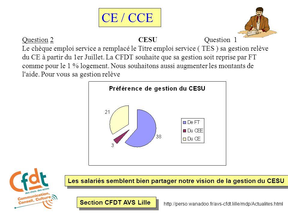 Section CFDT AVS Lille http://perso.wanadoo.fr/avs-cfdt.lille/mdp/Actualites.html Question 2 CESU Question 1 Le chèque emploi service a remplacé le Titre emploi service ( TES ) sa gestion relève du CE à partir du 1er Juillet.