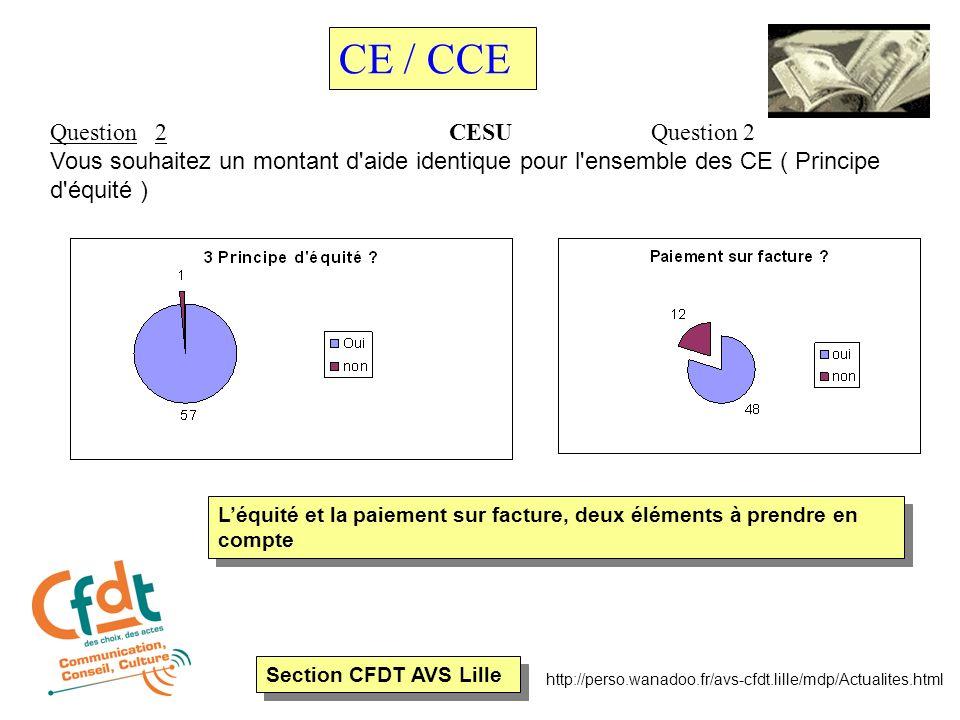 Section CFDT AVS Lille http://perso.wanadoo.fr/avs-cfdt.lille/mdp/Actualites.html Question 2 CESU Question 2 Vous souhaitez un montant d aide identique pour l ensemble des CE ( Principe d équité ) CE / CCE Léquité et la paiement sur facture, deux éléments à prendre en compte
