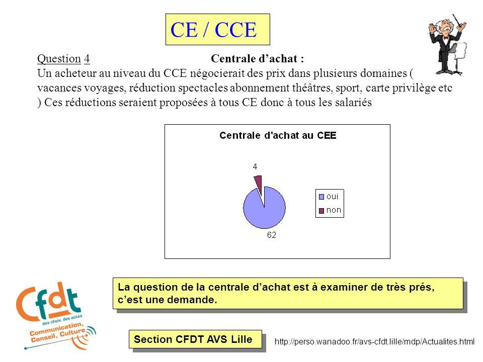 Section CFDT AVS Lille http://perso.wanadoo.fr/avs-cfdt.lille/mdp/Actualites.html Question 4 Centrale dachat : Un acheteur au niveau du CCE négocierai