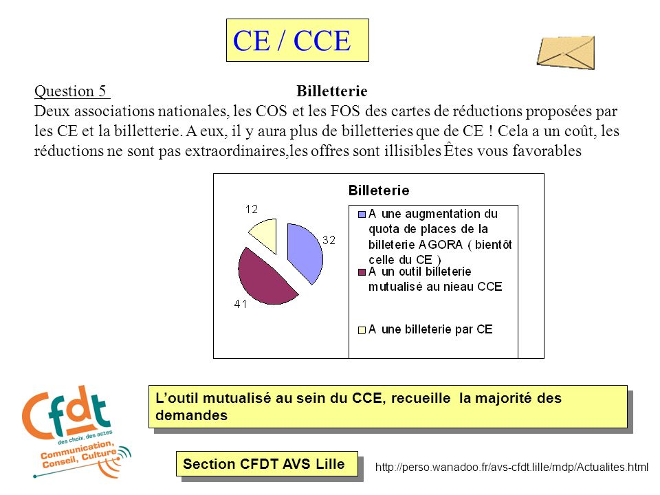 Section CFDT AVS Lille http://perso.wanadoo.fr/avs-cfdt.lille/mdp/Actualites.html Question 5 Billetterie Deux associations nationales, les COS et les FOS des cartes de réductions proposées par les CE et la billetterie.