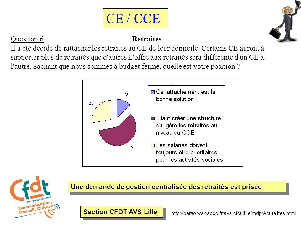 Section CFDT AVS Lille http://perso.wanadoo.fr/avs-cfdt.lille/mdp/Actualites.html Question 6 Retraites Il a été décidé de rattacher les retraités au CE de leur domicile.