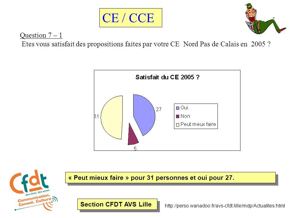 Section CFDT AVS Lille http://perso.wanadoo.fr/avs-cfdt.lille/mdp/Actualites.html Question 7 – 1 Etes vous satisfait des propositions faites par votre