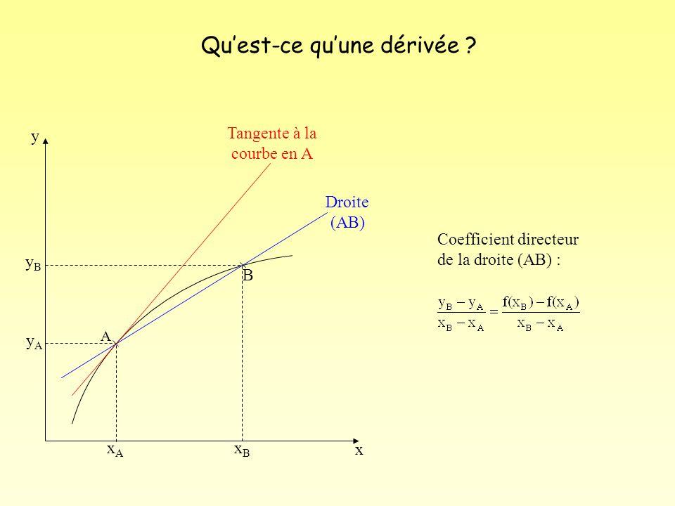 B A Droite (AB) Tangente à la courbe en A x y yByB yAyA xAxA xBxB Lorsque B se « rapproche de A » : la tangente en A et la droite (AB) paraissent confondues Le coefficient directeur de la droite (AB) est égal au coefficient directeur de la tangente en A Soit : Or Nombre dérivé de f en x A