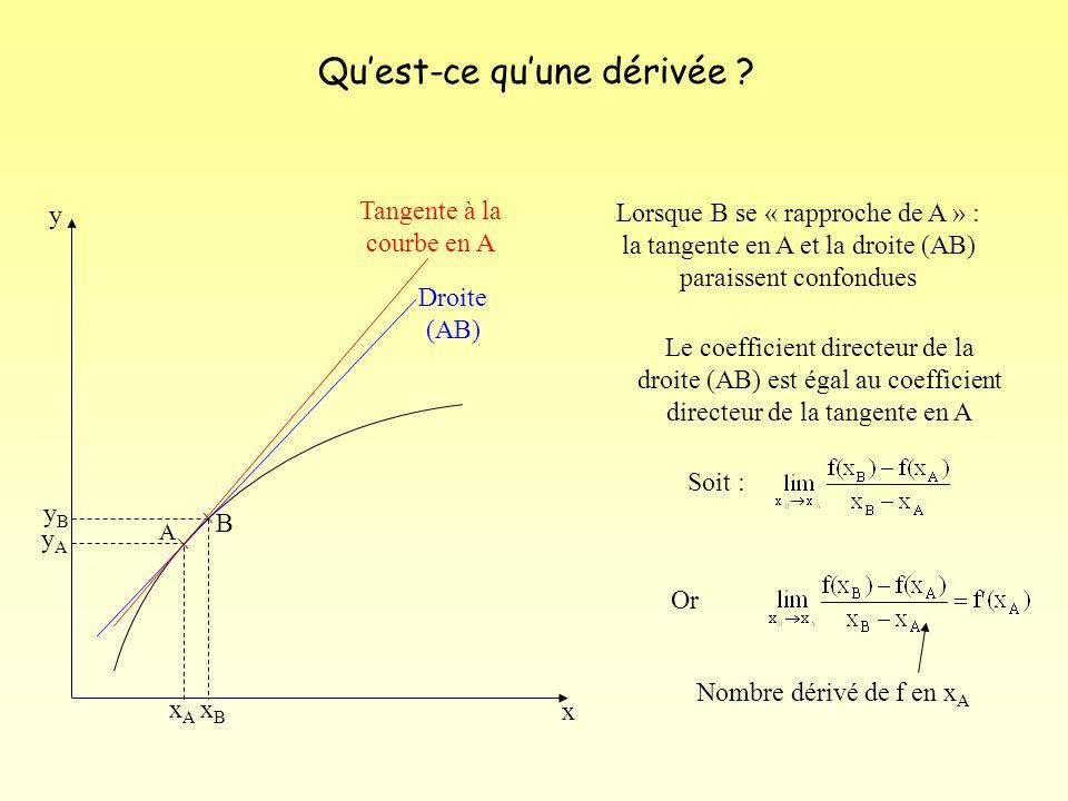 B A Droite (AB) Tangente à la courbe en A x y yByB yAyA xAxA xBxB Lorsque B se « rapproche de A » : la tangente en A et la droite (AB) paraissent conf