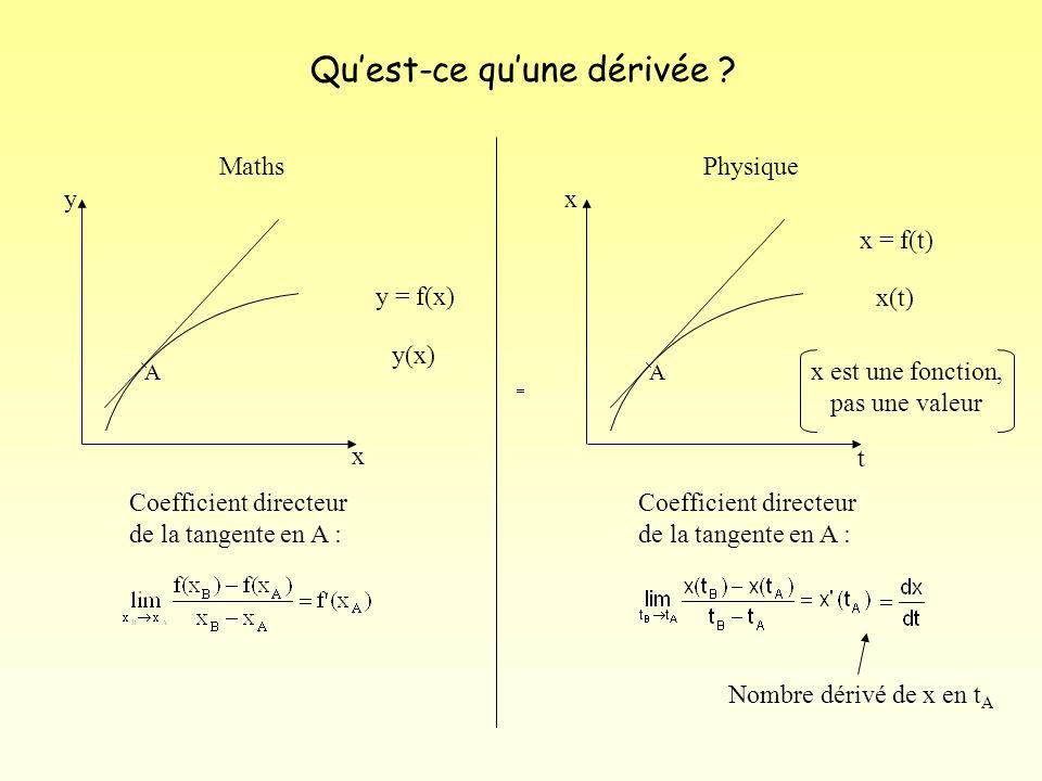 Quest-ce quune dérivée ? MathsPhysique x y A y = f(x) y(x) t x A x = f(t) x(t) x est une fonction, pas une valeur Coefficient directeur de la tangente