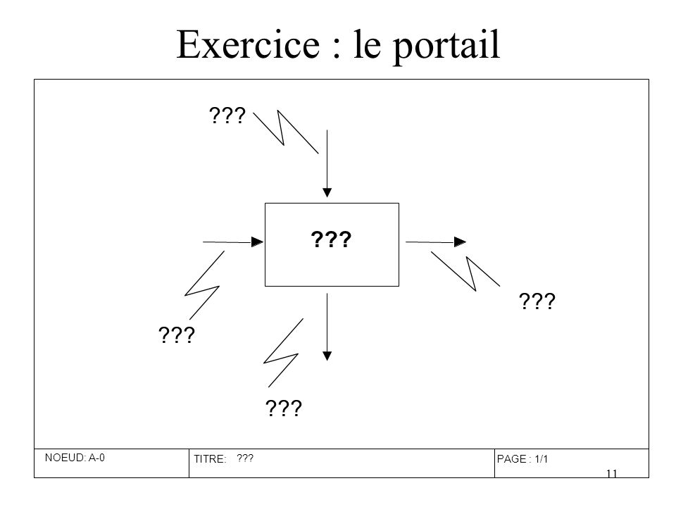 11 Exercice : le portail NOEUD: A-0 TITRE: ??? PAGE : 1/1 ???