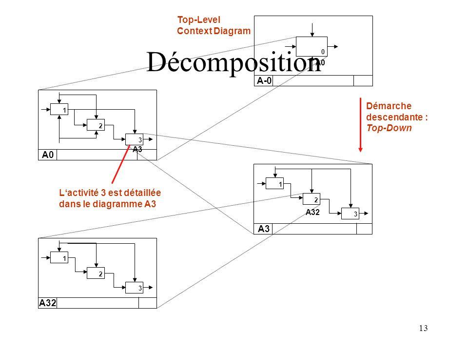 13 Démarche descendante : Top-Down 1 A0 2 3 A3 2 3 1 A32 2 3 1 0 A-0 A0 A32 A3 Lactivité 3 est détaillée dans le diagramme A3 Top-Level Context Diagra