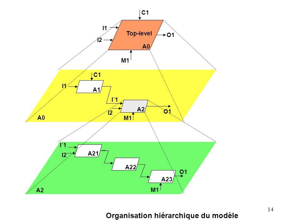 14 A22 A23 O1 M1 A21 I2 I´1 A2 M1 O1 A1 C1 I1 I2 I´1 A0 Top-level A0 M1 O1 I1 I2 C1 Organisation hiérarchique du modèle