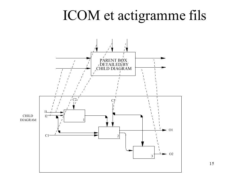 15 ICOM et actigramme fils
