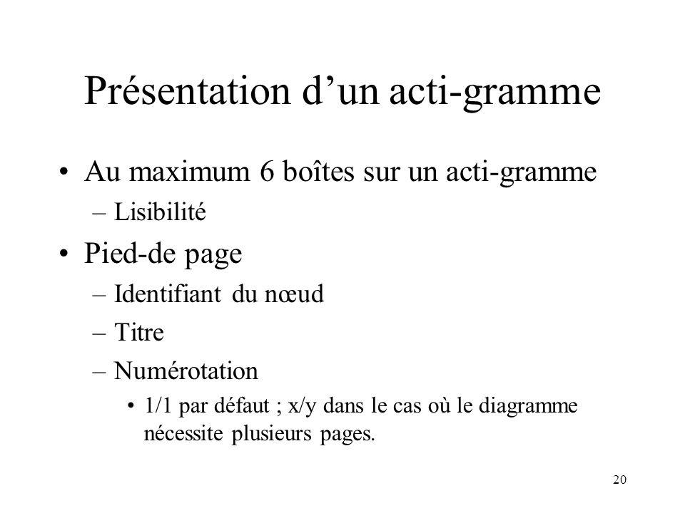 20 Présentation dun acti-gramme Au maximum 6 boîtes sur un acti-gramme –Lisibilité Pied-de page –Identifiant du nœud –Titre –Numérotation 1/1 par défa