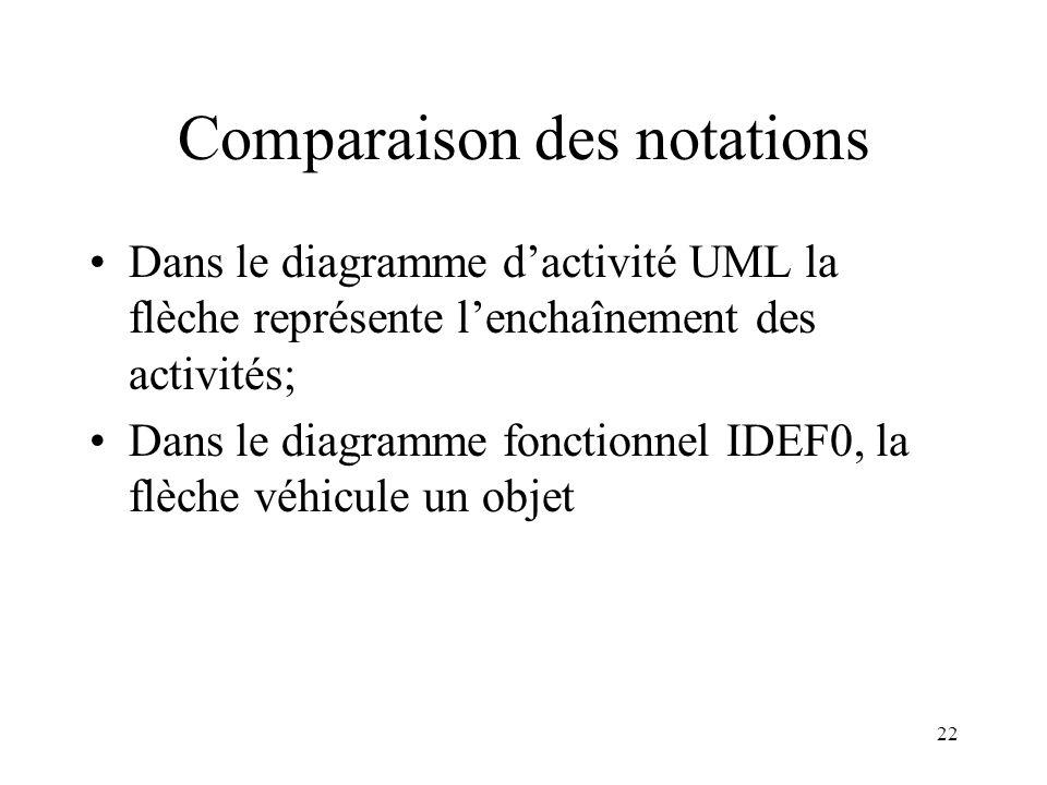 22 Comparaison des notations Dans le diagramme dactivité UML la flèche représente lenchaînement des activités; Dans le diagramme fonctionnel IDEF0, la