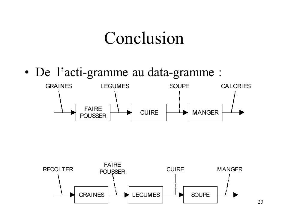 23 Conclusion De lacti-gramme au data-gramme :