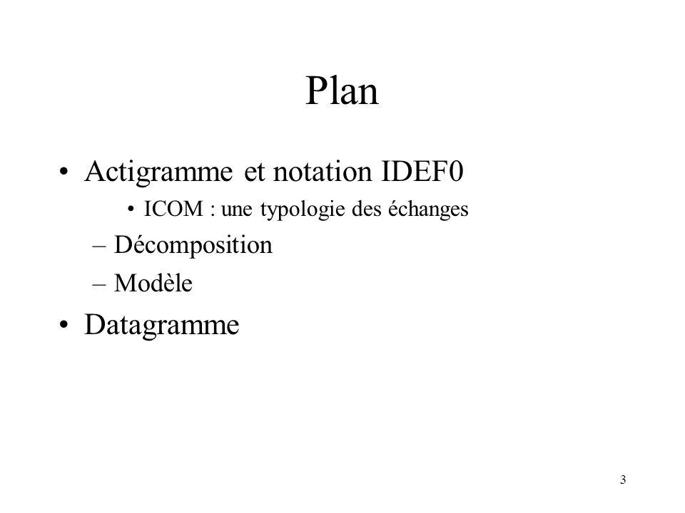 3 Plan Actigramme et notation IDEF0 ICOM : une typologie des échanges –Décomposition –Modèle Datagramme