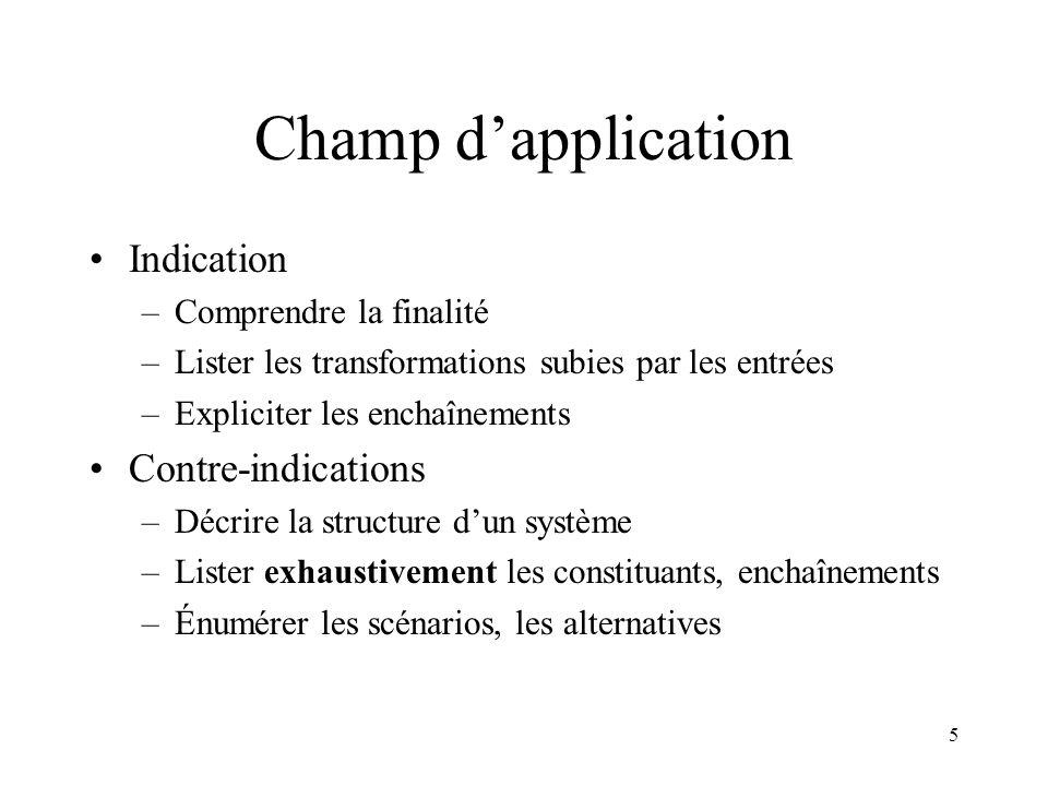 5 Champ dapplication Indication –Comprendre la finalité –Lister les transformations subies par les entrées –Expliciter les enchaînements Contre-indica
