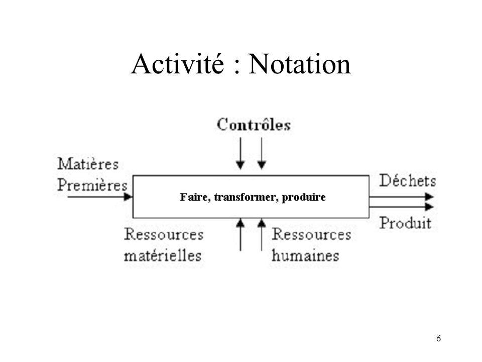 6 Activité : Notation