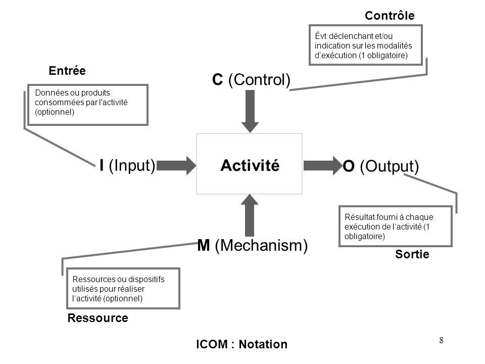 8 ICOM : Notation Activité C (Control) I (Input) Contrôle Évt déclenchant et/ou indication sur les modalités dexécution (1 obligatoire) Ressource Ress