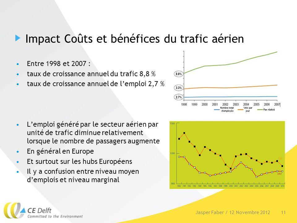 Impact Coûts et bénéfices du trafic aérien Entre 1998 et 2007 : taux de croissance annuel du trafic 8,8 % taux de croissance annuel de lemploi 2,7 % L