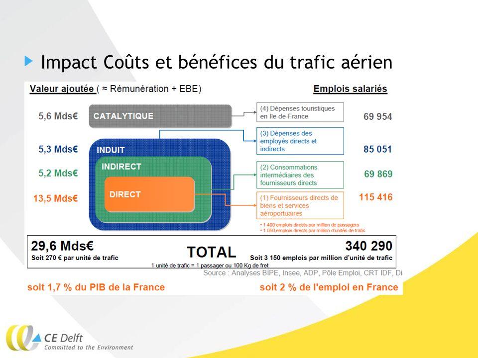 Impact Coûts et bénéfices du trafic aérien