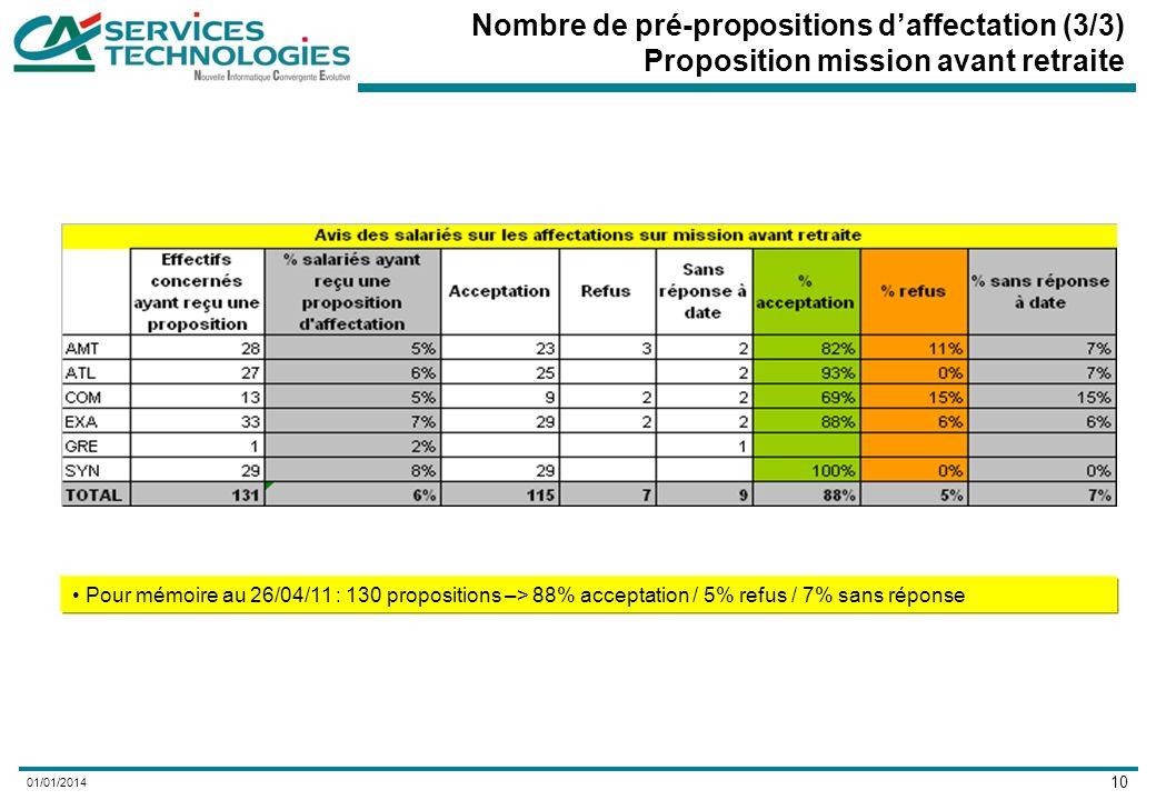 10 01/01/2014 Nombre de pré-propositions daffectation (3/3) Proposition mission avant retraite Pour mémoire au 26/04/11 : 130 propositions –> 88% acceptation / 5% refus / 7% sans réponse