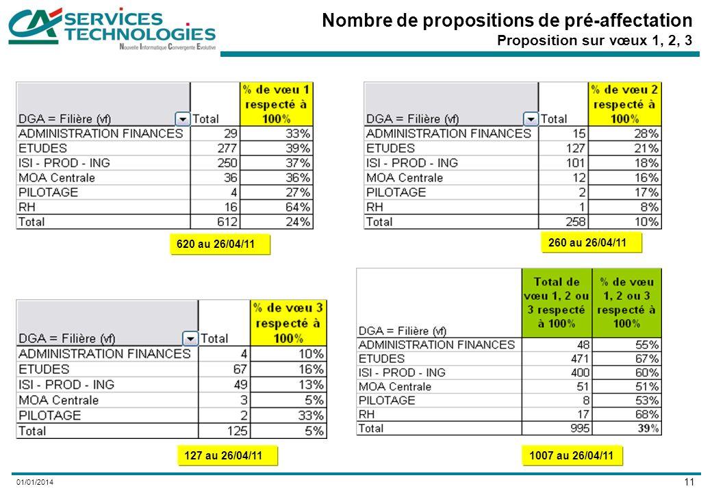 11 01/01/2014 Nombre de propositions de pré-affectation Proposition sur vœux 1, 2, 3 620 au 26/04/11 260 au 26/04/11 127 au 26/04/111007 au 26/04/11