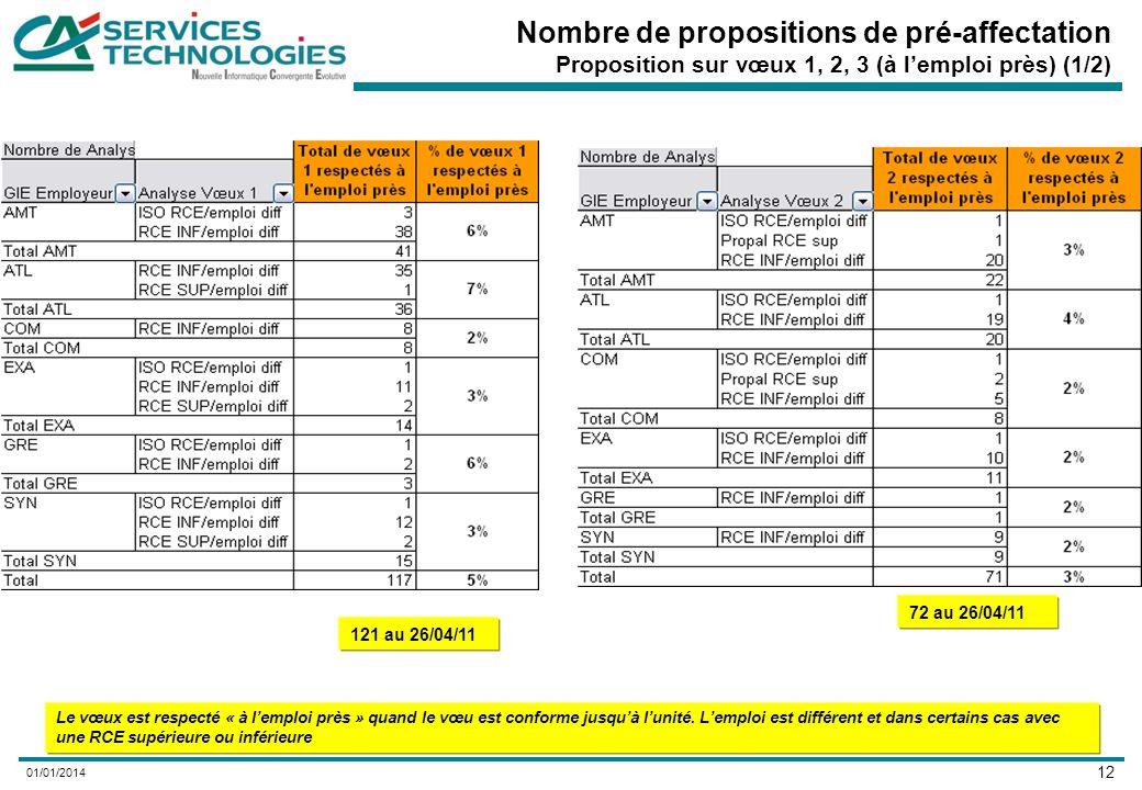 12 01/01/2014 Nombre de propositions de pré-affectation Proposition sur vœux 1, 2, 3 (à lemploi près) (1/2) Le vœux est respecté « à lemploi près » quand le vœu est conforme jusquà lunité.