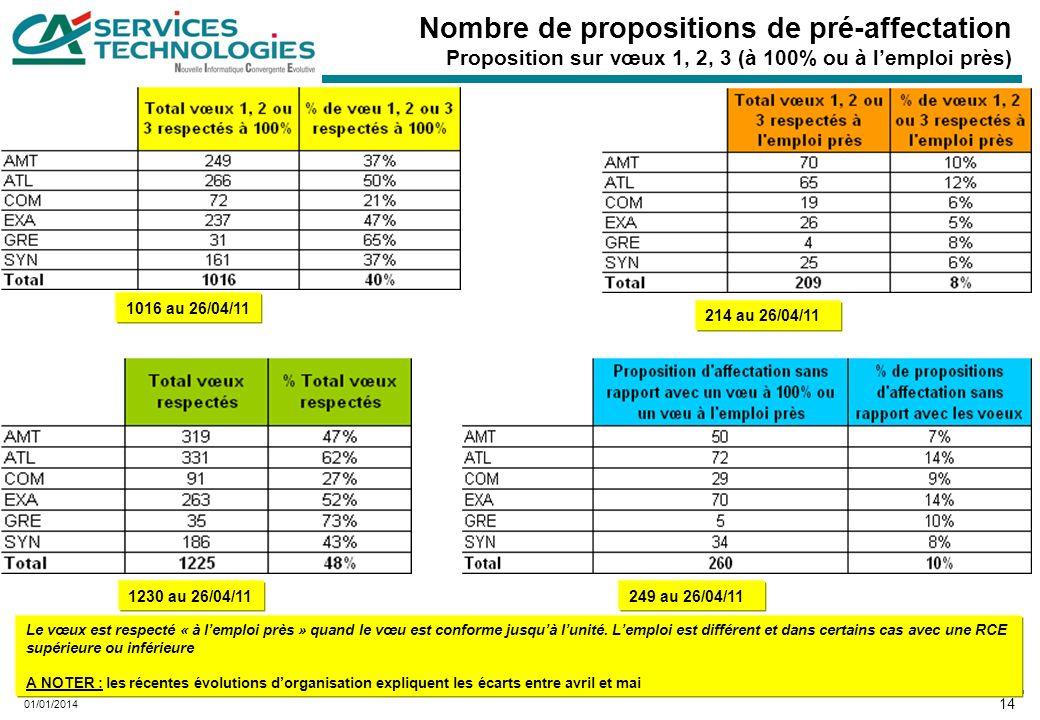 14 01/01/2014 Nombre de propositions de pré-affectation Proposition sur vœux 1, 2, 3 (à 100% ou à lemploi près) Le vœux est respecté « à lemploi près » quand le vœu est conforme jusquà lunité.