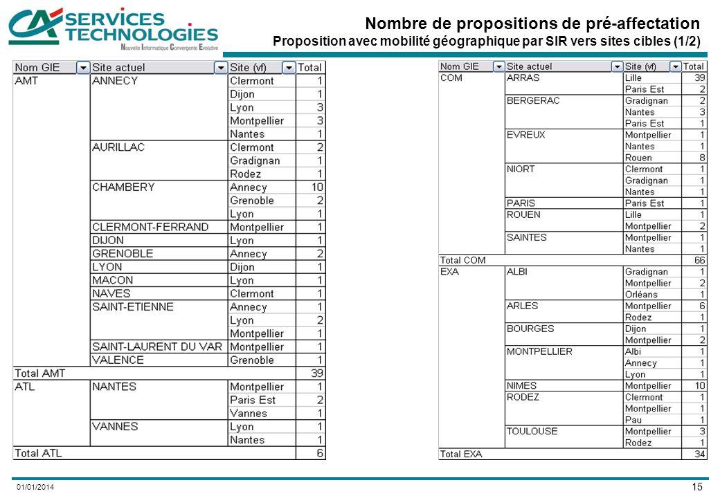 15 01/01/2014 Nombre de propositions de pré-affectation Proposition avec mobilité géographique par SIR vers sites cibles (1/2)