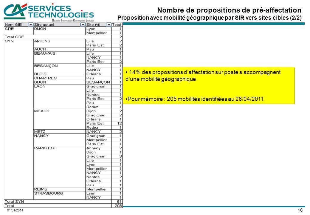 16 01/01/2014 Nombre de propositions de pré-affectation Proposition avec mobilité géographique par SIR vers sites cibles (2/2) 14% des propositions daffectation sur poste saccompagnent dune mobilité géographique Pour mémoire : 205 mobilités identifiées au 26/04/2011