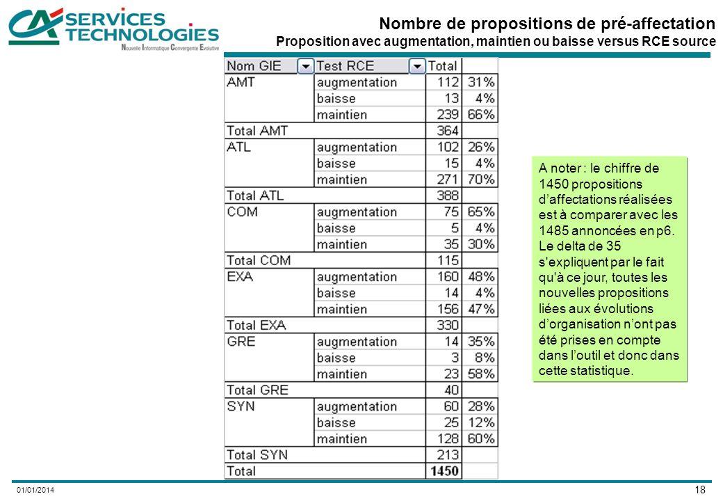 18 01/01/2014 Nombre de propositions de pré-affectation Proposition avec augmentation, maintien ou baisse versus RCE source A noter : le chiffre de 1450 propositions daffectations réalisées est à comparer avec les 1485 annoncées en p6.