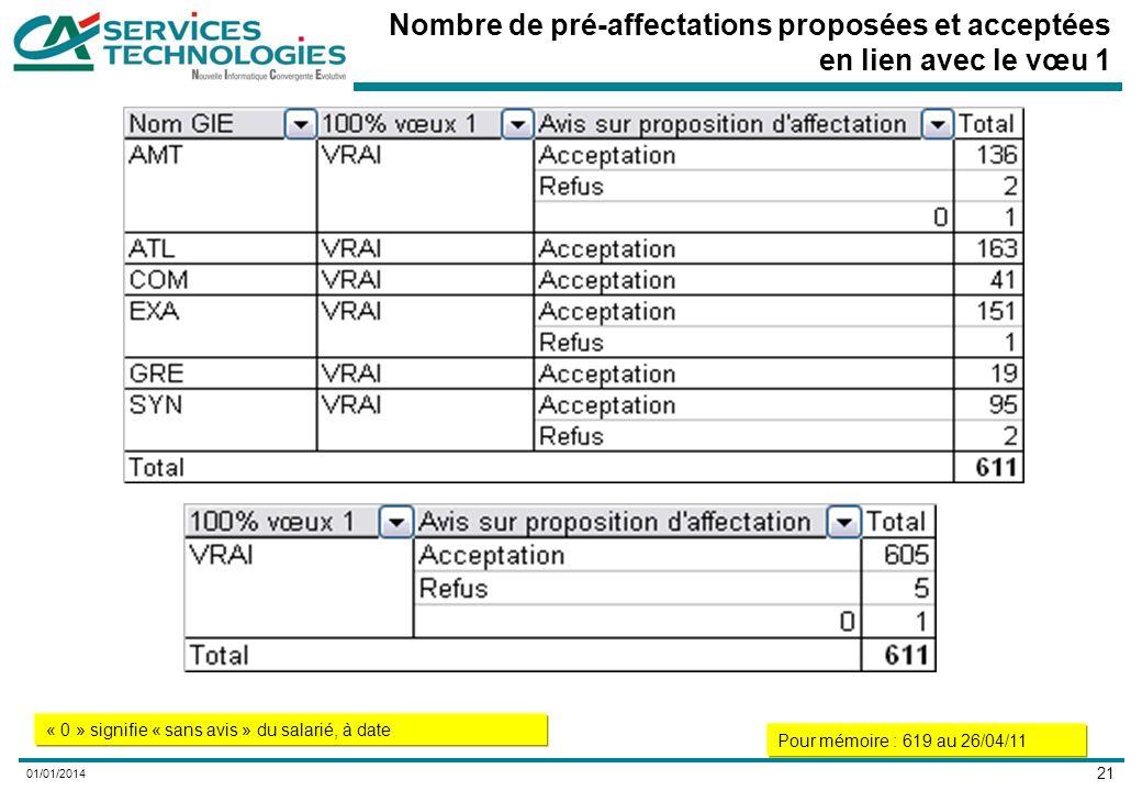 21 01/01/2014 Nombre de pré-affectations proposées et acceptées en lien avec le vœu 1 « 0 » signifie « sans avis » du salarié, à date Pour mémoire : 619 au 26/04/11