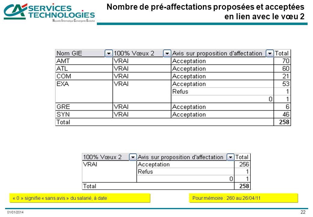 22 01/01/2014 Nombre de pré-affectations proposées et acceptées en lien avec le vœu 2 « 0 » signifie « sans avis » du salarié, à datePour mémoire : 260 au 26/04/11