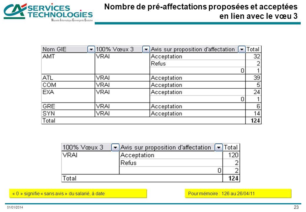 23 01/01/2014 Nombre de pré-affectations proposées et acceptées en lien avec le vœu 3 « 0 » signifie « sans avis » du salarié, à datePour mémoire : 126 au 26/04/11