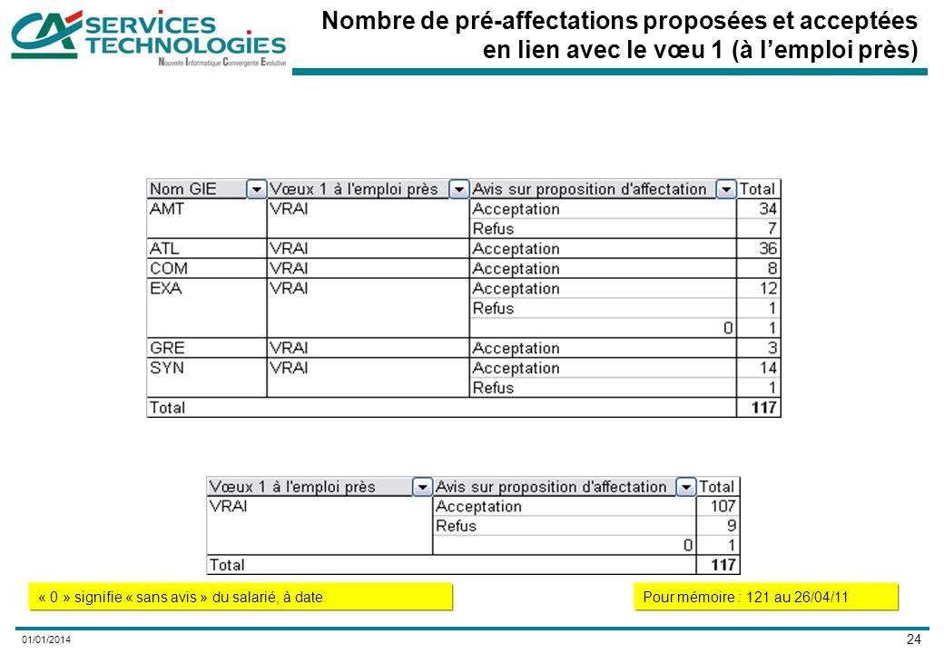 24 01/01/2014 Nombre de pré-affectations proposées et acceptées en lien avec le vœu 1 (à lemploi près) « 0 » signifie « sans avis » du salarié, à datePour mémoire : 121 au 26/04/11