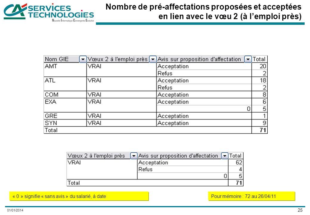 25 01/01/2014 Nombre de pré-affectations proposées et acceptées en lien avec le vœu 2 (à lemploi près) « 0 » signifie « sans avis » du salarié, à datePour mémoire : 72 au 26/04/11