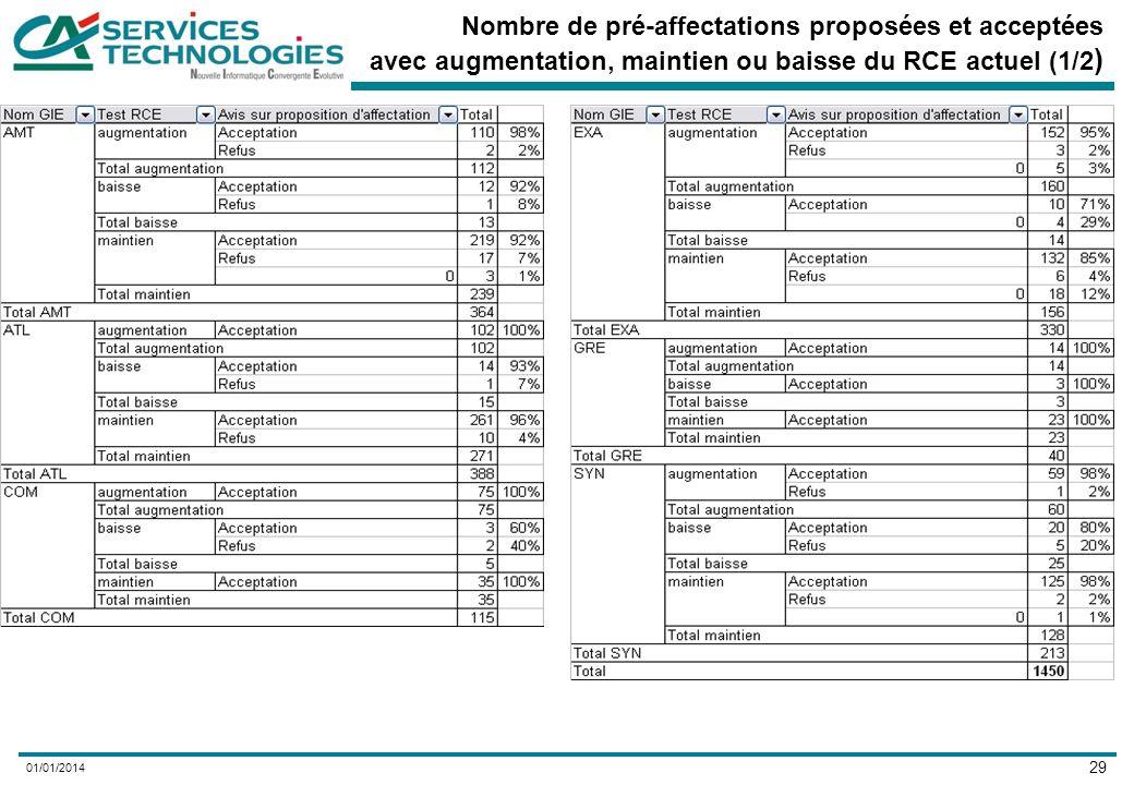29 01/01/2014 Nombre de pré-affectations proposées et acceptées avec augmentation, maintien ou baisse du RCE actuel (1/2 )